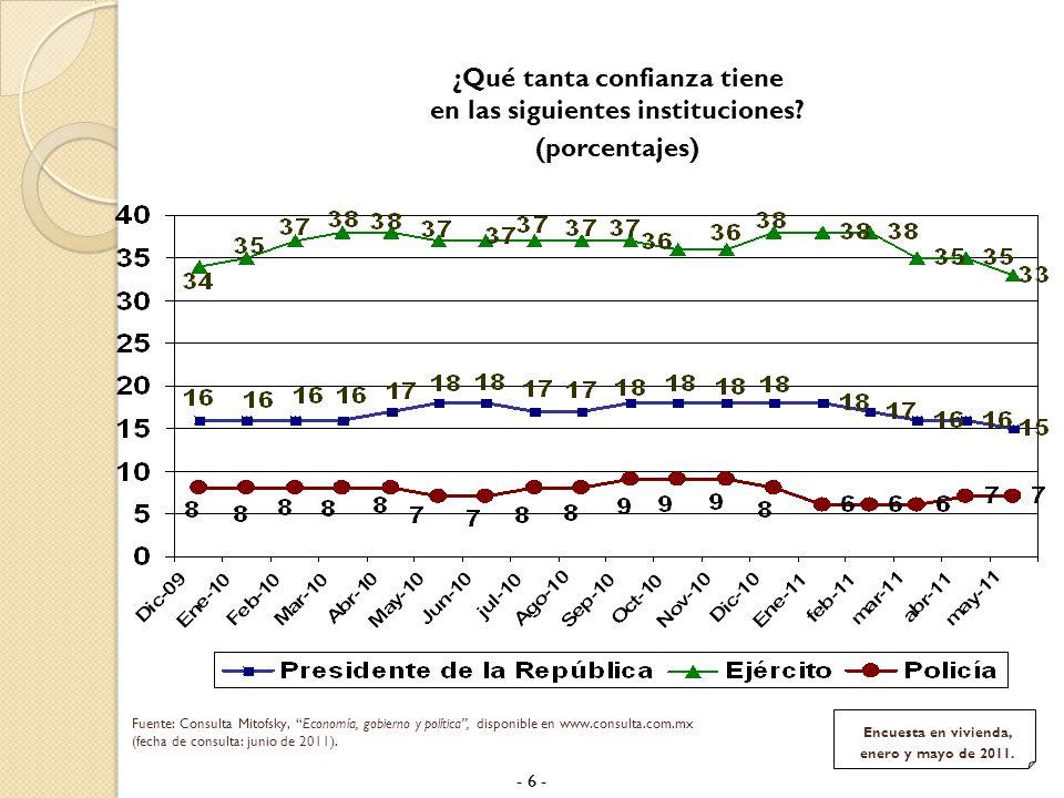 Con N/S y N/C = 100% Fuente: ISA, Segunda encuesta nacional GEA-ISA 2011, mayo de 2011, disponible en www.isa.com.mx (fecha de consulta: junio de 2011).