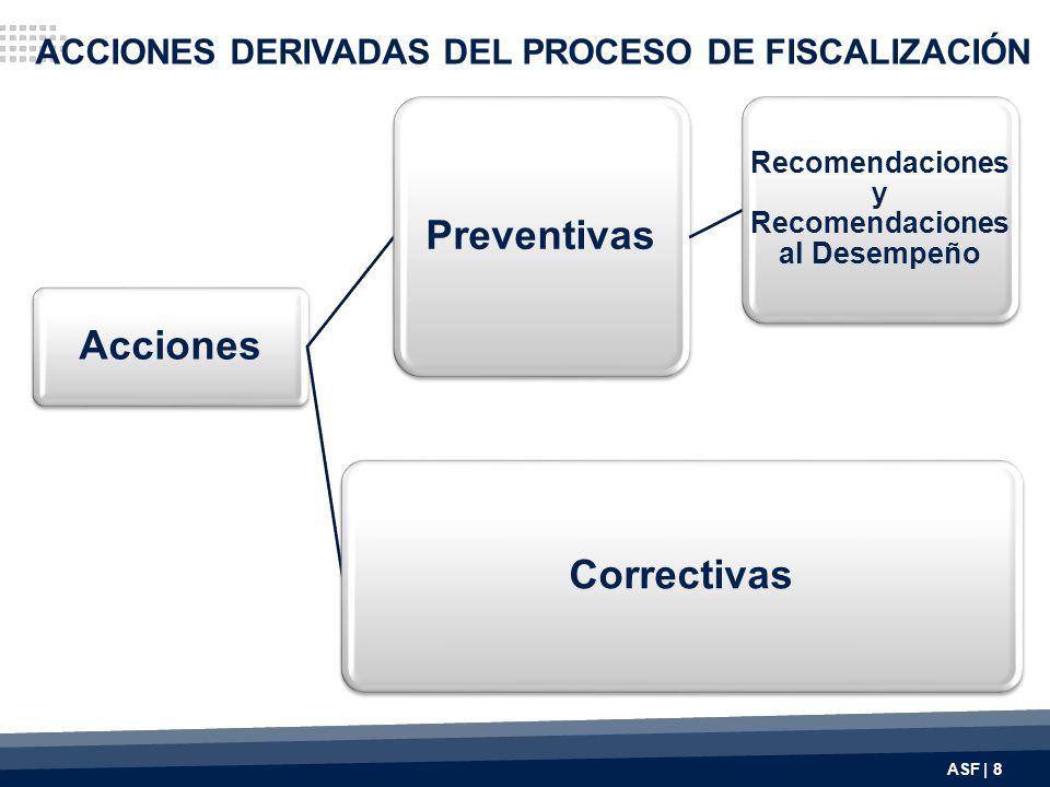 Acciones Preventivas Recomendaciones y Recomendaciones al Desempeño Correctivas ACCIONES DERIVADAS DEL PROCESO DE FISCALIZACIÓN ASF | 8