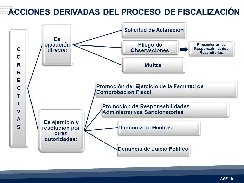 Propuesta de Reforma Constitucional