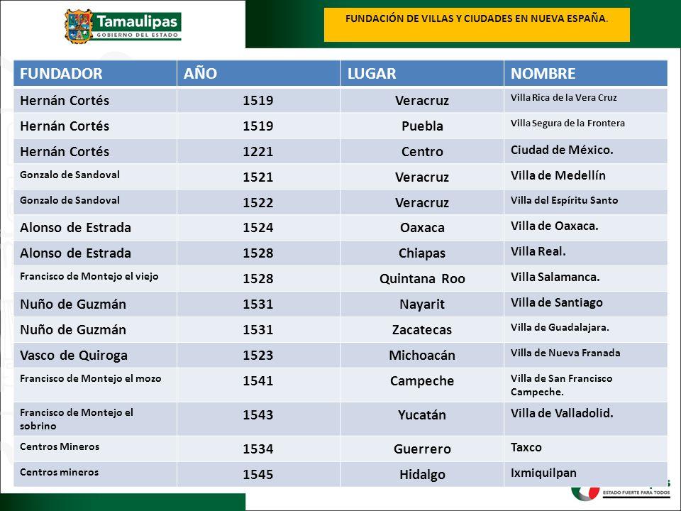 FUNDACIÓN DE VILLAS Y CIUDADES EN NUEVA ESPAÑA. FUNDADORAÑOLUGARNOMBRE Hernán Cortés1519Veracruz Villa Rica de la Vera Cruz Hernán Cortés1519Puebla Vi