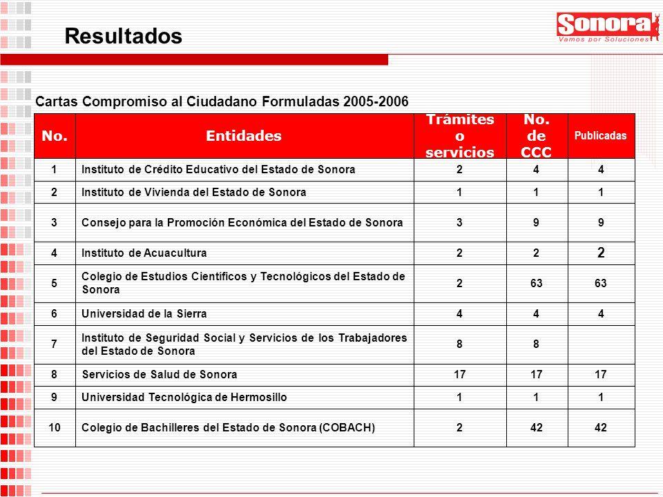 Publicadas No. de CCC Trámites o servicios EntidadesNo. 42 2Colegio de Bachilleres del Estado de Sonora (COBACH)10 111Universidad Tecnológica de Hermo