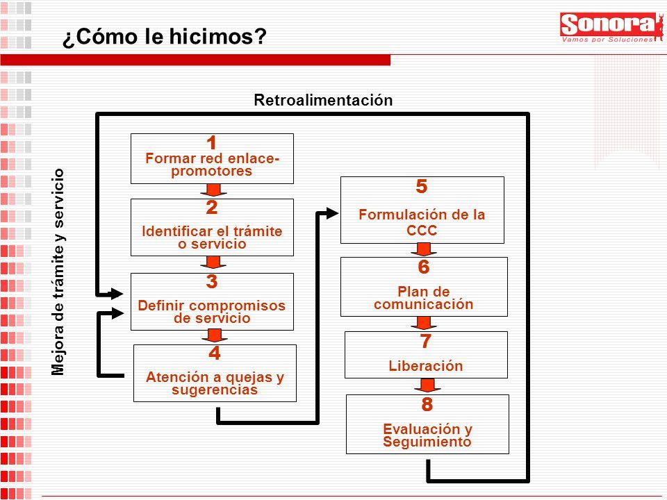¿Cómo le hicimos? Retroalimentación Mejora de trámite y servicio 2 Identificar el trámite o servicio 1 Formar red enlace- promotores 3 Definir comprom