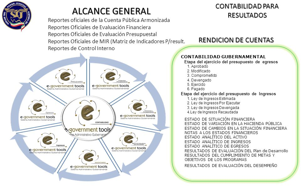 ALCANCE GENERAL Reportes oficiales de la Cuenta Pública Armonizada Reportes Oficiales de Evaluación Financiera Reportes Oficiales de Evaluación Presup