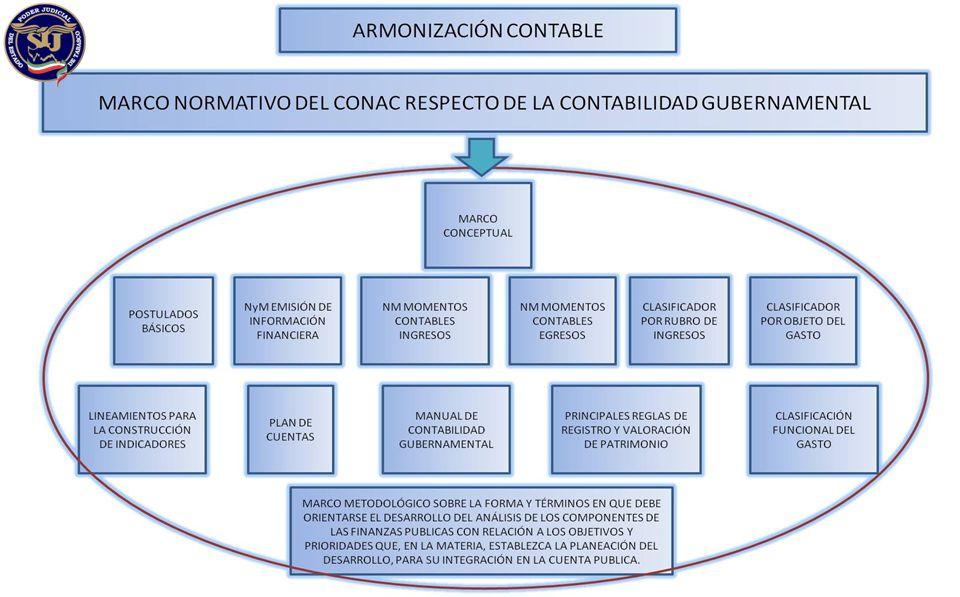 GESTION FINANCIERA PARA RESULTADOS TIEMPOS CONTABLES EGRESOS INGRESOS 1.