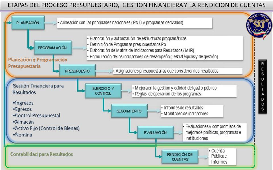 Planeación y Programación Presupuestaria Gestión Financiera para Resultados Ingresos Ingresos Egresos Egresos Control Presupuestal Control Presupuesta