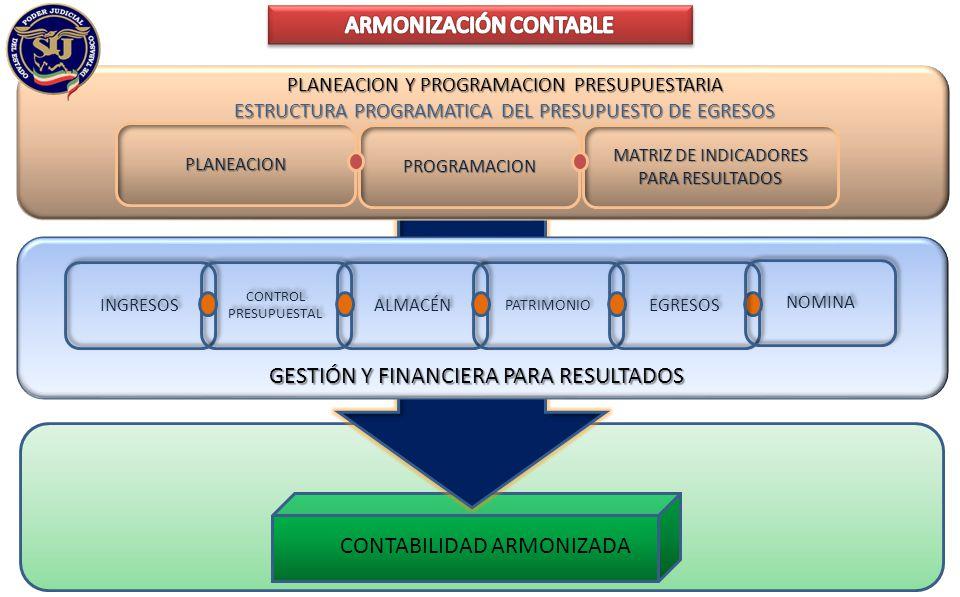 CONTABILIDAD ARMONIZADA PLANEACION PROGRAMACION MATRIZ DE INDICADORES PARA RESULTADOS PLANEACION Y PROGRAMACION PRESUPUESTARIA ESTRUCTURA PROGRAMATICA