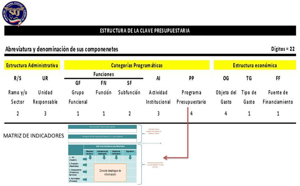 PLANEACION Y PROGRAMACION PRESUPUESTARIA MATRIZ DE INDICADORES Metodología de Marco Lógico