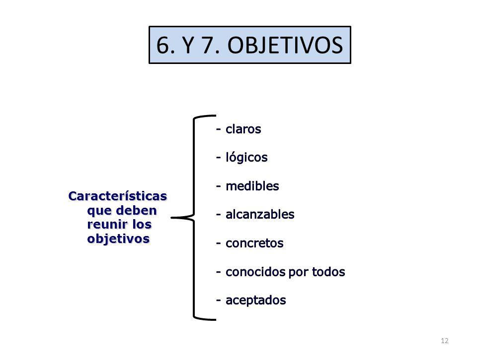 6. Y 7. OBJETIVOS Características que deben reunir los objetivos 12