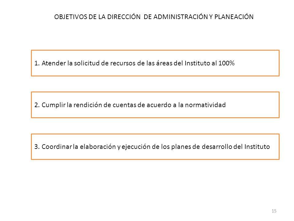 3. Coordinar la elaboración y ejecución de los planes de desarrollo del Instituto OBJETIVOS DE LA DIRECCIÓN DE ADMINISTRACIÓN Y PLANEACIÓN 2. Cumplir
