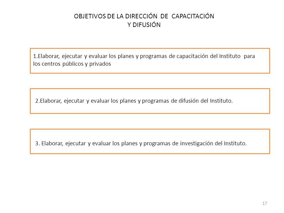 OBJETIVOS DE LA DIRECCIÓN DE CAPACITACIÓN Y DIFUSIÓN 1.Elaborar, ejecutar y evaluar los planes y programas de capacitación del Instituto para los cent