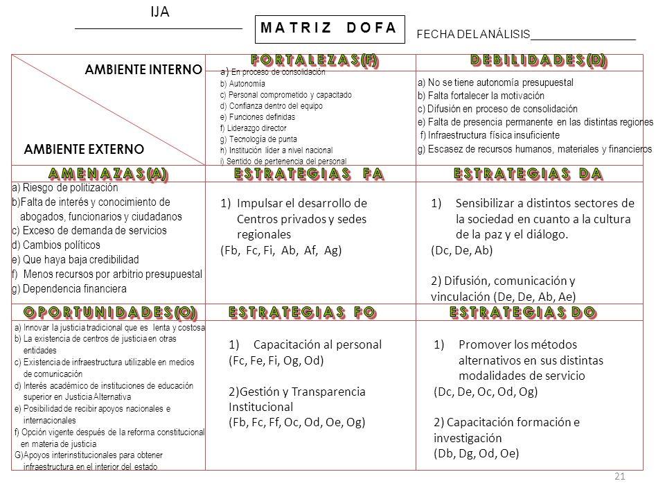 M A T R I Z D O F A AMBIENTE INTERNO AMBIENTE EXTERNO ___________________________ FECHA DEL ANÁLISIS_________________ a) En proceso de consolidación b