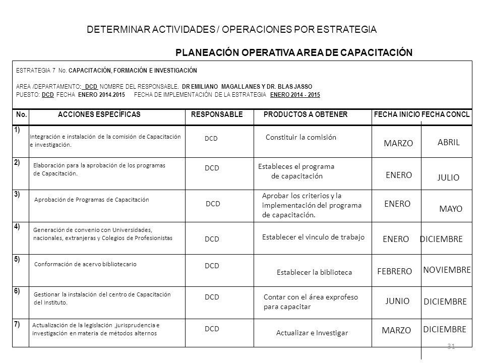 PLANEACIÓN OPERATIVA AREA DE CAPACITACIÓN ESTRATEGIA 7 No. CAPACITACIÓN, FORMACIÓN E INVESTIGACIÓN AREA /DEPARTAMENTO : DCD NOMBRE DEL RESPONSABLE. DR