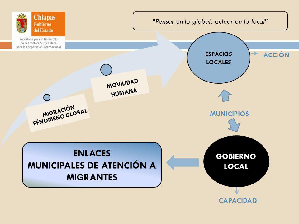 MIGRACIÓN FÉNOMENO GLOBAL MOVILIDAD HUMANA ESPACIOS LOCALES MUNICIPIOS GOBIERNO LOCAL Pensar en lo global, actuar en lo local ENLACES MUNICIPALES DE A