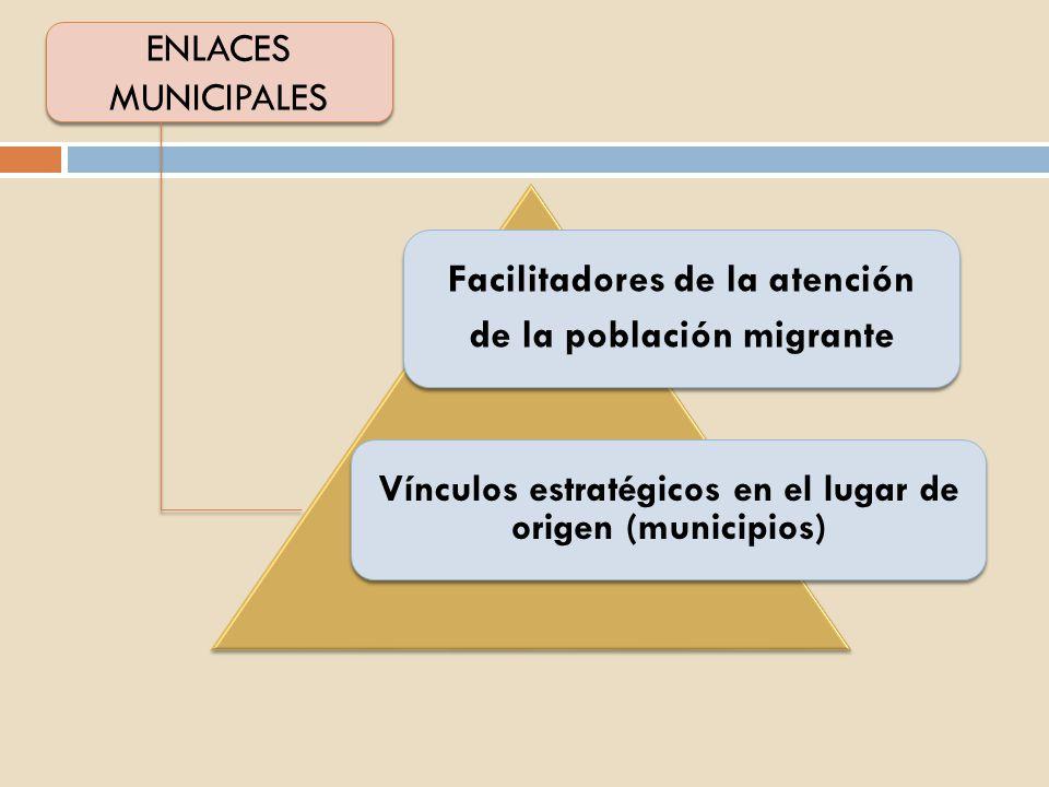 Facilitadores de la atención de la población migrante Vínculos estratégicos en el lugar de origen (municipios) ENLACES MUNICIPALES