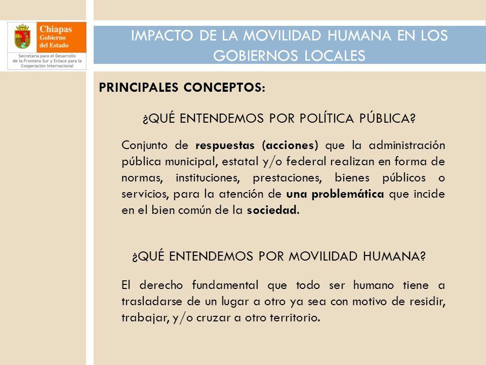 POBLACIÓN NACIDA EN OTRO PAÍS RESIDENTE EN CHIAPAS CENSO DE POBLACIÓN Y VIVIENDA, 2010 TotalHombresMujeres 32,86815,37617,492 Fuente: Información obtenida de la sección Demografía y Población/Migración Internacional: Extranjeros Residentes en México, INEGI, 2010 http://www.inegi.org.mx/Sistemas/temasV2/Default.aspx?s=est&c=17484 LA MOVILIDAD HUMANA.