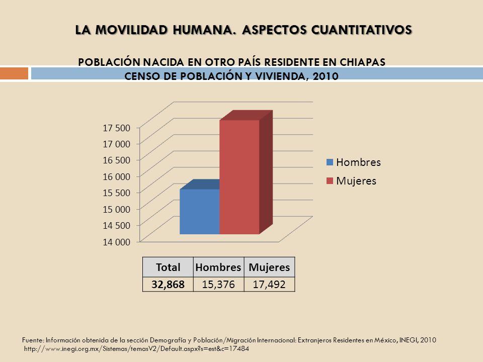 POBLACIÓN NACIDA EN OTRO PAÍS RESIDENTE EN CHIAPAS CENSO DE POBLACIÓN Y VIVIENDA, 2010 TotalHombresMujeres 32,86815,37617,492 Fuente: Información obte