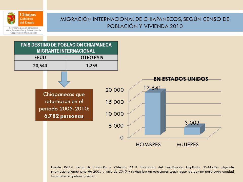 MIGRACIÓN INTERNACIONAL DE CHIAPANECOS, SEGÚN CENSO DE POBLACIÓN Y VIVIENDA 2010 Fuente: INEGI. Censo de Población y Vivienda 2010: Tabulados del Cues