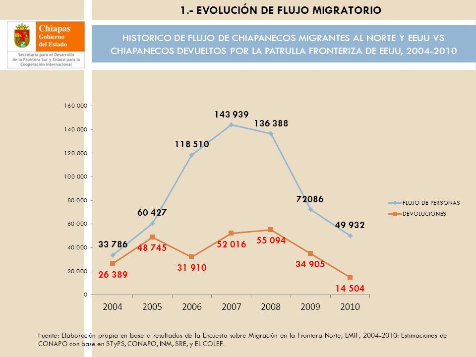 6 HISTORICO DE FLUJO DE CHIAPANECOS MIGRANTES AL NORTE Y EEUU VS CHIAPANECOS DEVUELTOS POR LA PATRULLA FRONTERIZA DE EEUU, 2004-2010 Fuente: Elaboraci