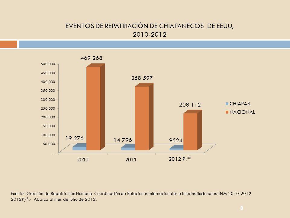 8 EVENTOS DE REPATRIACIÓN DE CHIAPANECOS DE EEUU, 2010-2012 Fuente: Dirección de Repatriación Humana. Coordinación de Relaciones Internacionales e Int