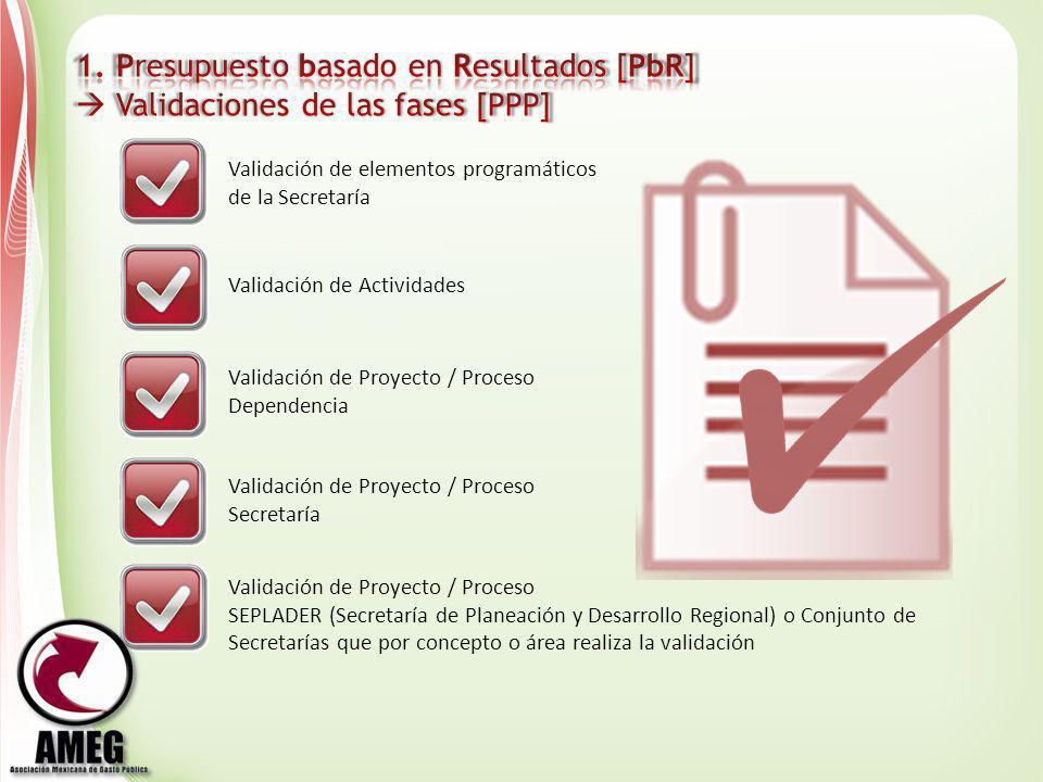 Validación de Actividades Validación de Proyecto / Proceso Dependencia Validación de Proyecto / Proceso Secretaría Validación de Proyecto / Proceso SE