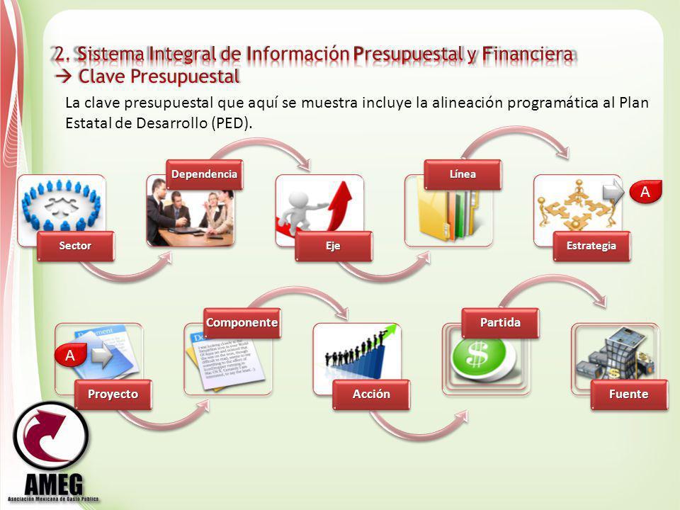 Sector Dependencia Eje Línea EstrategiaProyecto Componente Acción Partida Fuente A A A A La clave presupuestal que aquí se muestra incluye la alineaci
