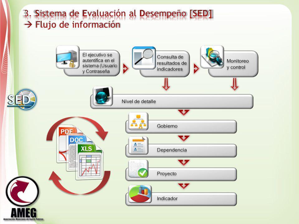 El ejecutivo se autentifica en el sistema (Usuario y Contraseña Consulta de resultados de indicadores Monitoreo y control Nivel de detalle Indicador G