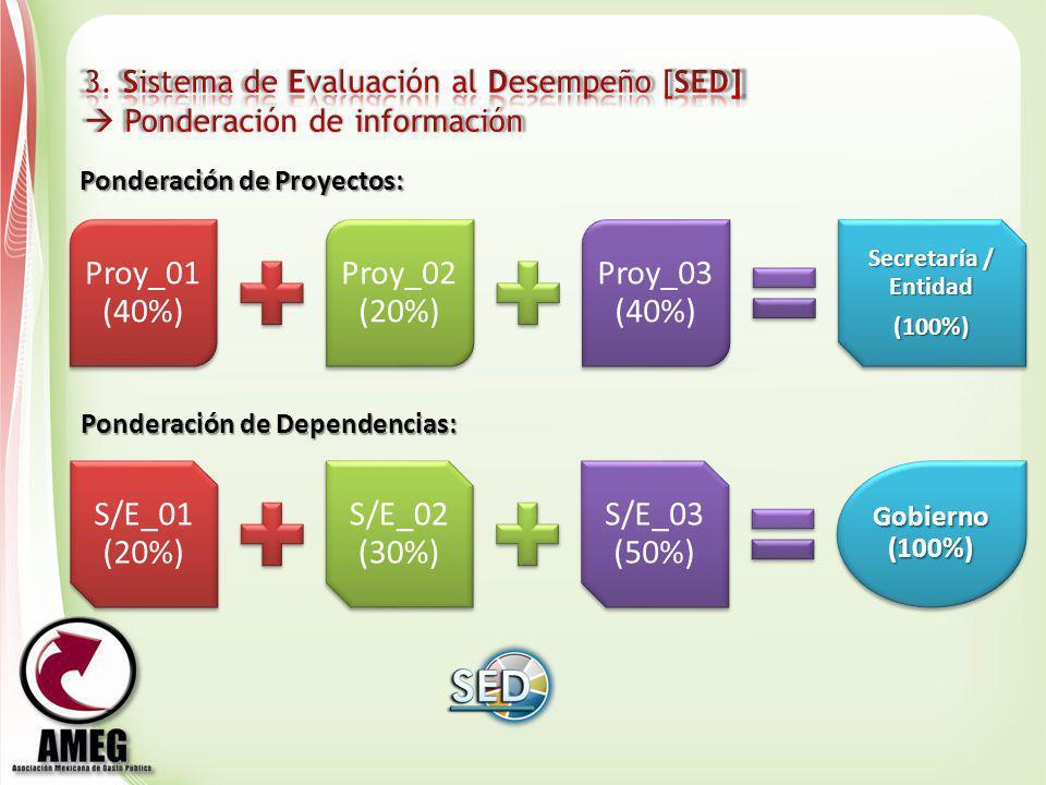 Proy_01 (40%) Proy_02 (20%) Proy_03 (40%) Secretaría / Entidad (100%) Ponderación de Proyectos: S/E_01 (20%) S/E_02 (30%) S/E_03 (50%) Gobierno (100%)