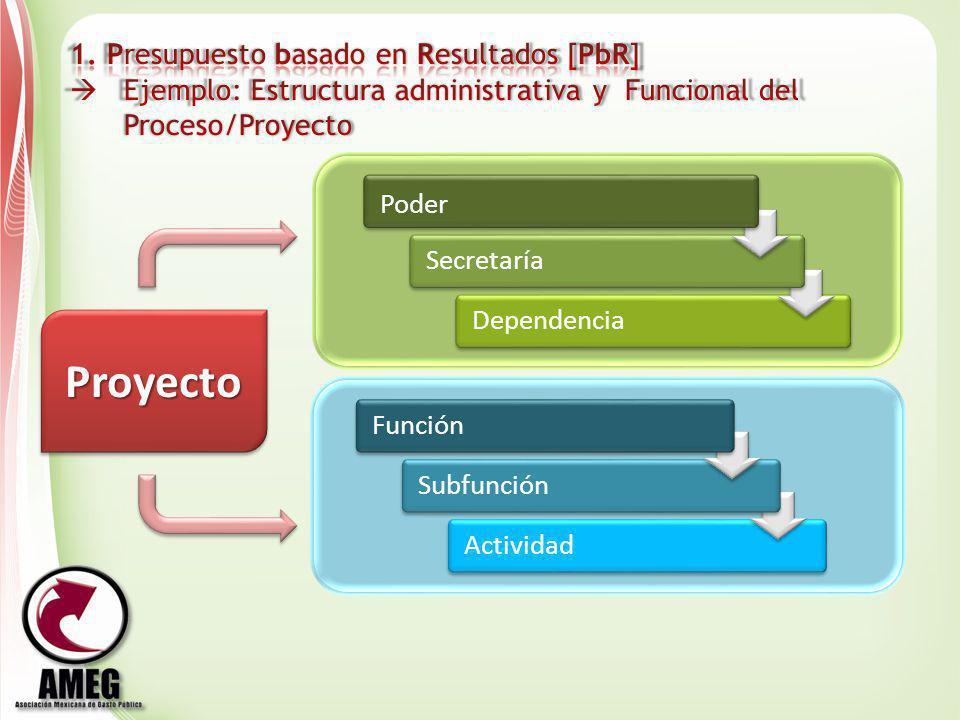 ActividadSubfunciónFunciónDependenciaSecretaría Poder ProyectoProyecto