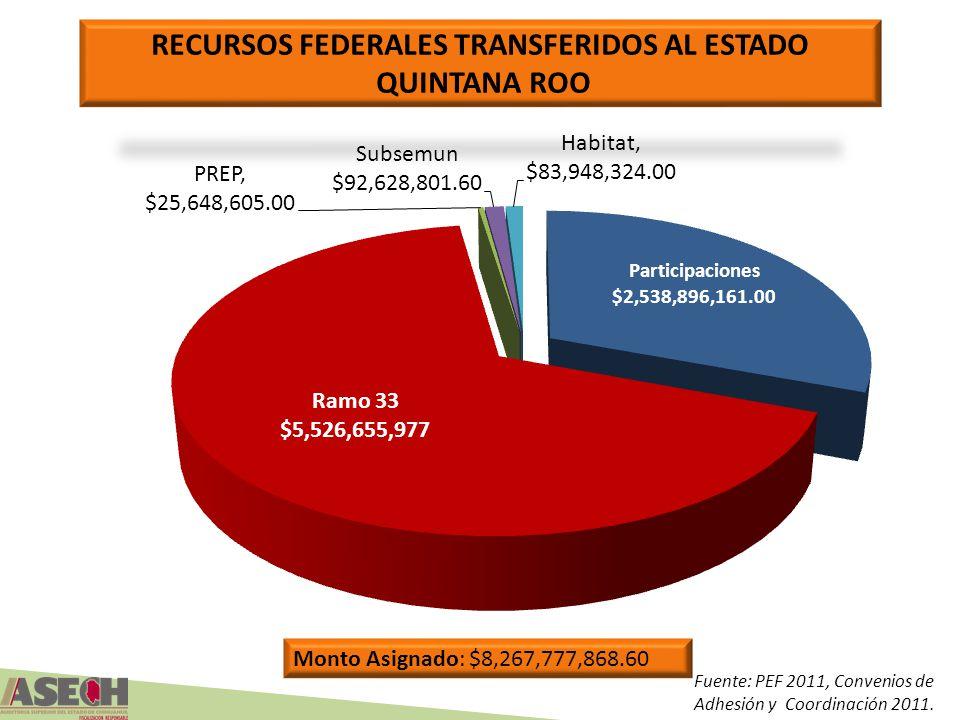 Fuente: PEF 2011, Convenios de Adhesión y Coordinación 2011. Monto Asignado: $8,267,777,868.60 RECURSOS FEDERALES TRANSFERIDOS AL ESTADO QUINTANA ROO