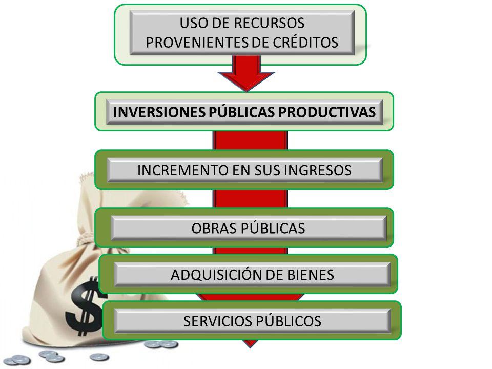 USO DE RECURSOS PROVENIENTES DE CRÉDITOS INVERSIONES PÚBLICAS PRODUCTIVAS INCREMENTO EN SUS INGRESOS OBRAS PÚBLICAS ADQUISICIÓN DE BIENES SERVICIOS PÚBLICOS