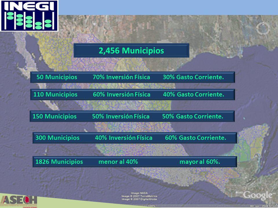 2,456 Municipios 50 Municipios 70% Inversión Física 30% Gasto Corriente. 110 Municipios 60% Inversión Física 40% Gasto Corriente. 150 Municipios 50% I