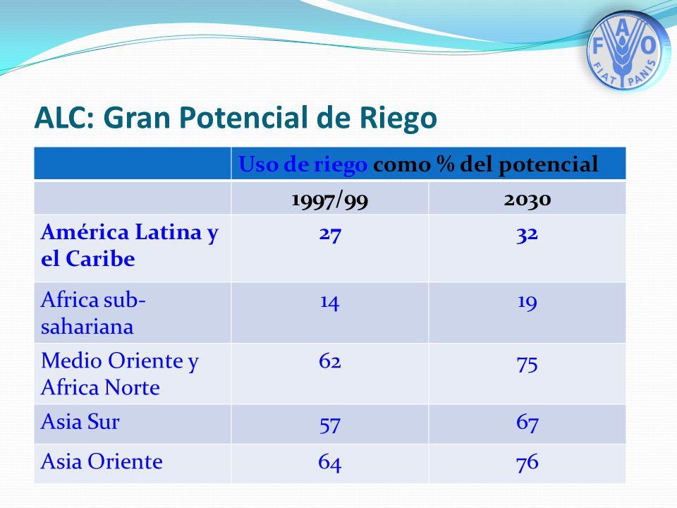 ALC: Gran Potencial de Riego Uso de riego como % del potencial 1997/992030 América Latina y el Caribe 2732 Africa sub- sahariana 1419 Medio Oriente y