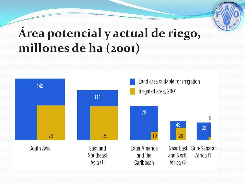 Área potencial y actual de riego, millones de ha (2001)