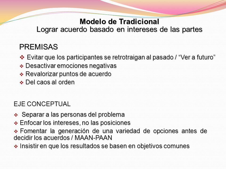 Modelo de Tradicional Lograr acuerdo basado en intereses de las partes PREMISAS Evitar que los participantes se retrotraigan al pasado / Ver a futuro