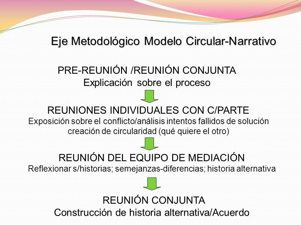 Eje Metodológico Modelo Circular-Narrativo PRE-REUNIÓN /REUNIÓN CONJUNTA Explicación sobre el proceso REUNIONES INDIVIDUALES CON C/PARTE Exposición so