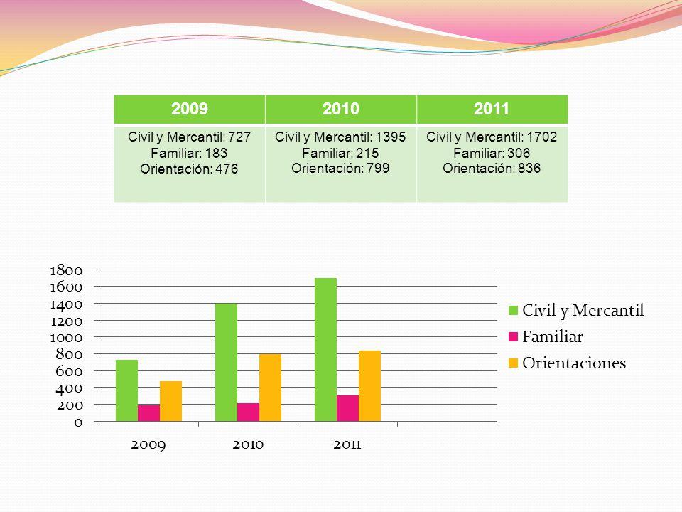 200920102011 Civil y Mercantil: 727 Familiar: 183 Orientación: 476 Civil y Mercantil: 1395 Familiar: 215 Orientación: 799 Civil y Mercantil: 1702 Fami