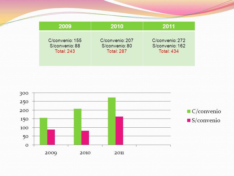 200920102011 C/convenio: 155 S/convenio: 88 Total: 243 C/convenio: 207 S/convenio: 80 Total: 287 C/convenio: 272 S/convenio: 162 Total: 434