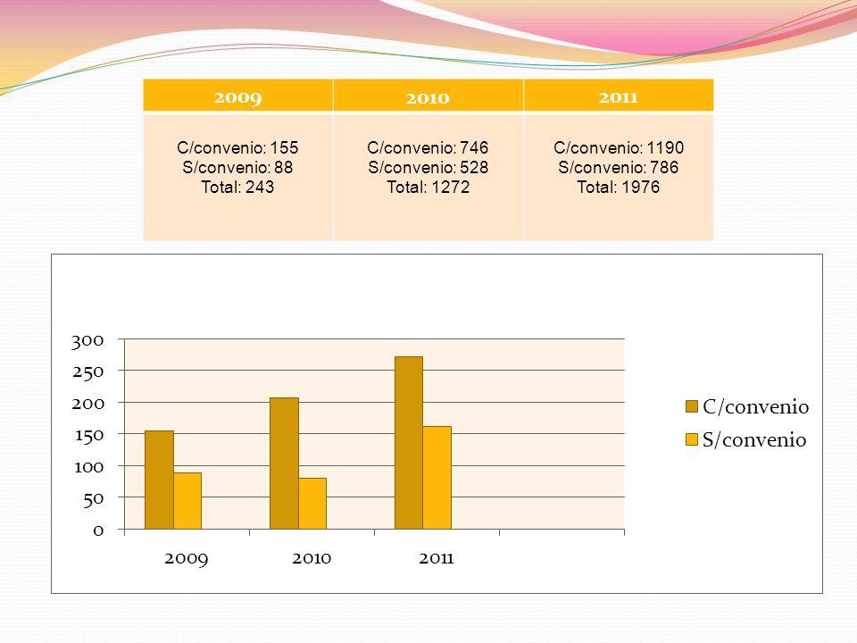 200920102011 C/convenio: 155 S/convenio: 88 Total: 243 C/convenio: 746 S/convenio: 528 Total: 1272 C/convenio: 1190 S/convenio: 786 Total: 1976
