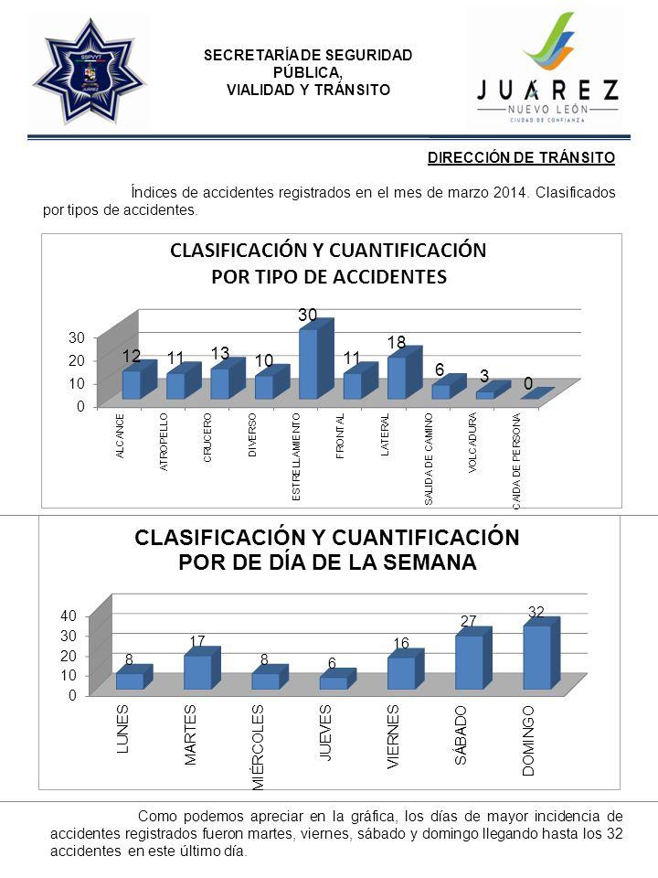 SECRETARÍA DE SEGURIDAD PÚBLICA, VIALIDAD Y TRÁNSITO DIRECCIÓN DE TRÁNSITO Índices de accidentes registrados en el mes de marzo 2014.