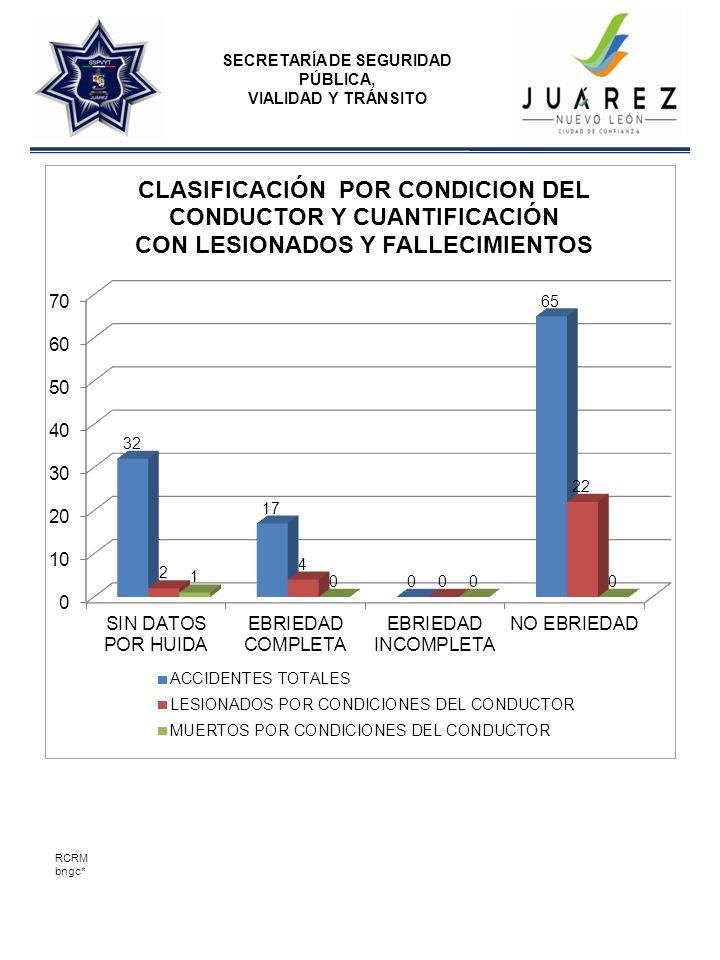SECRETARÍA DE SEGURIDAD PÚBLICA, VIALIDAD Y TRÁNSITO RCRM bngc*