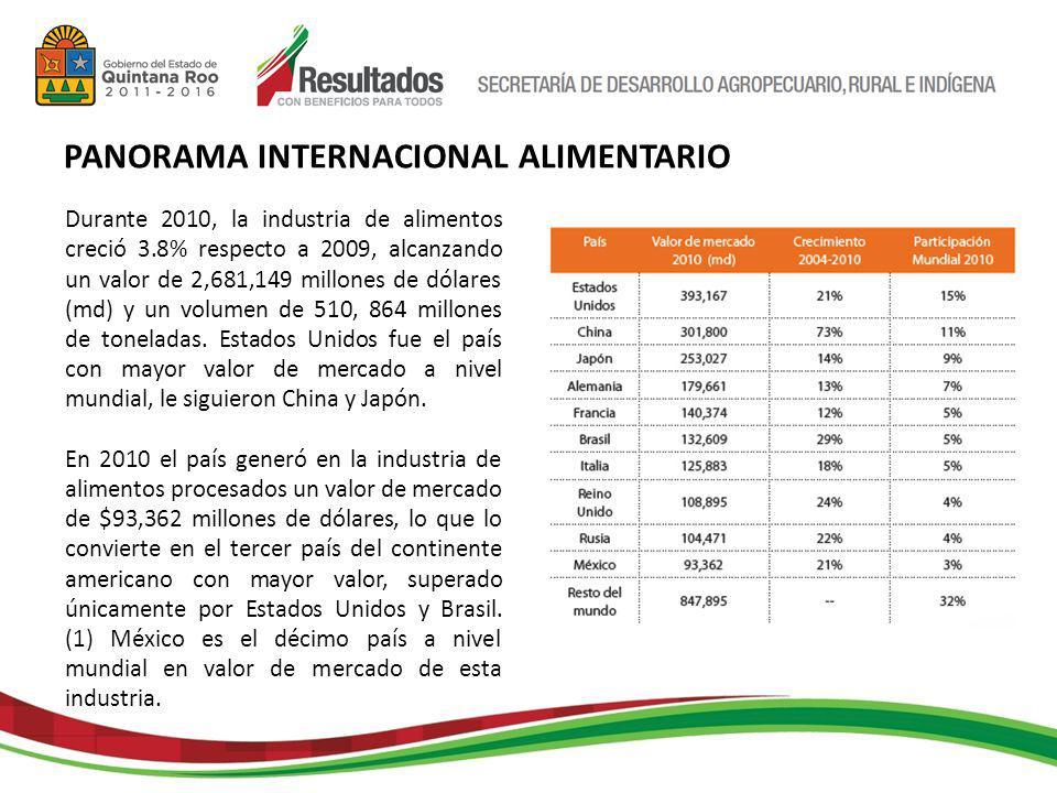 PANORAMA INTERNACIONAL ALIMENTARIO Durante 2010, la industria de alimentos creció 3.8% respecto a 2009, alcanzando un valor de 2,681,149 millones de dólares (md) y un volumen de 510, 864 millones de toneladas.
