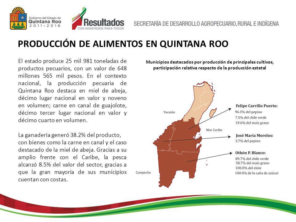 El estado produce 25 mil 981 toneladas de productos pecuarios, con un valor de 648 millones 565 mil pesos.