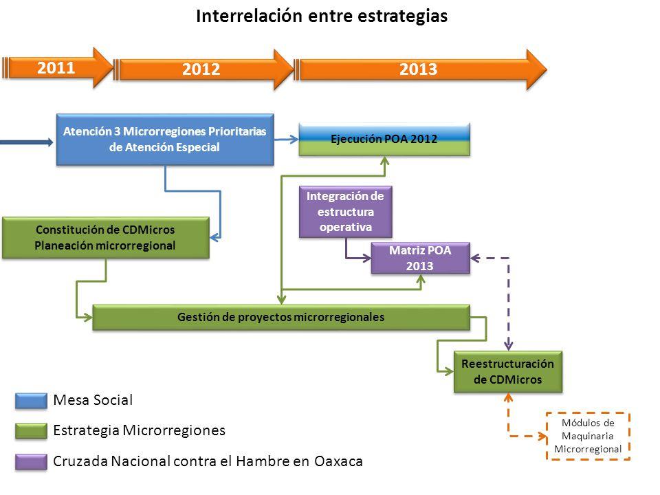 2012 2011 Constitución de CDMicros Planeación microrregional Integración de estructura operativa Interrelación entre estrategias Atención 3 Microrregi