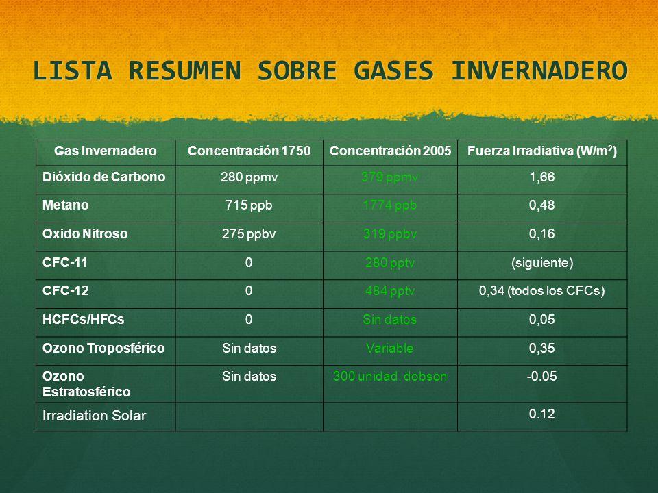 LISTA RESUMEN SOBRE GASES INVERNADERO Gas InvernaderoConcentración 1750Concentración 2005Fuerza Irradiativa (W/m 2 ) Dióxido de Carbono280 ppmv379 ppm