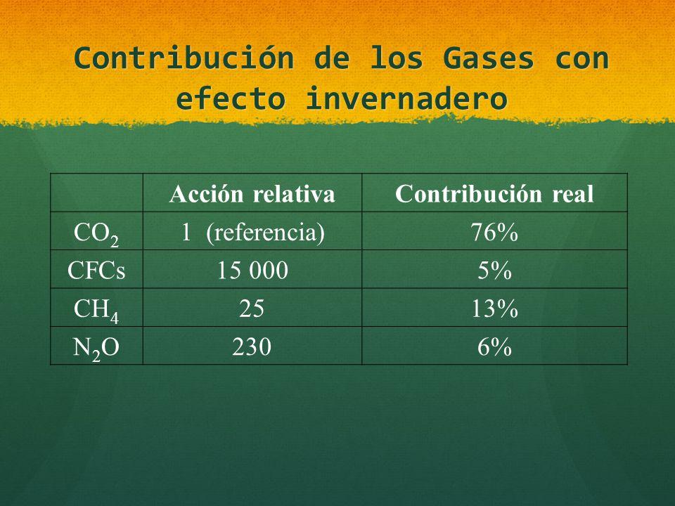 Contribución de los Gases con efecto invernadero Acción relativaContribución real CO 2 1 (referencia)76% CFCs15 0005% CH 4 2513% N2ON2O2306%