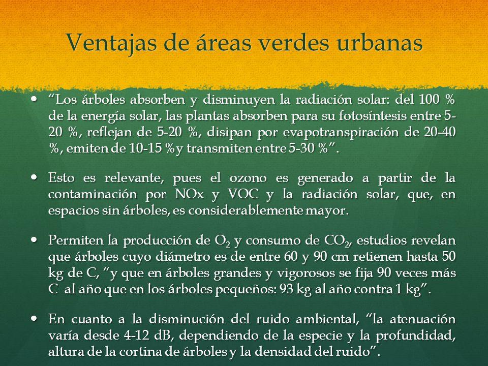 Ventajas de áreas verdes urbanas Los árboles absorben y disminuyen la radiación solar: del 100 % de la energía solar, las plantas absorben para su fot
