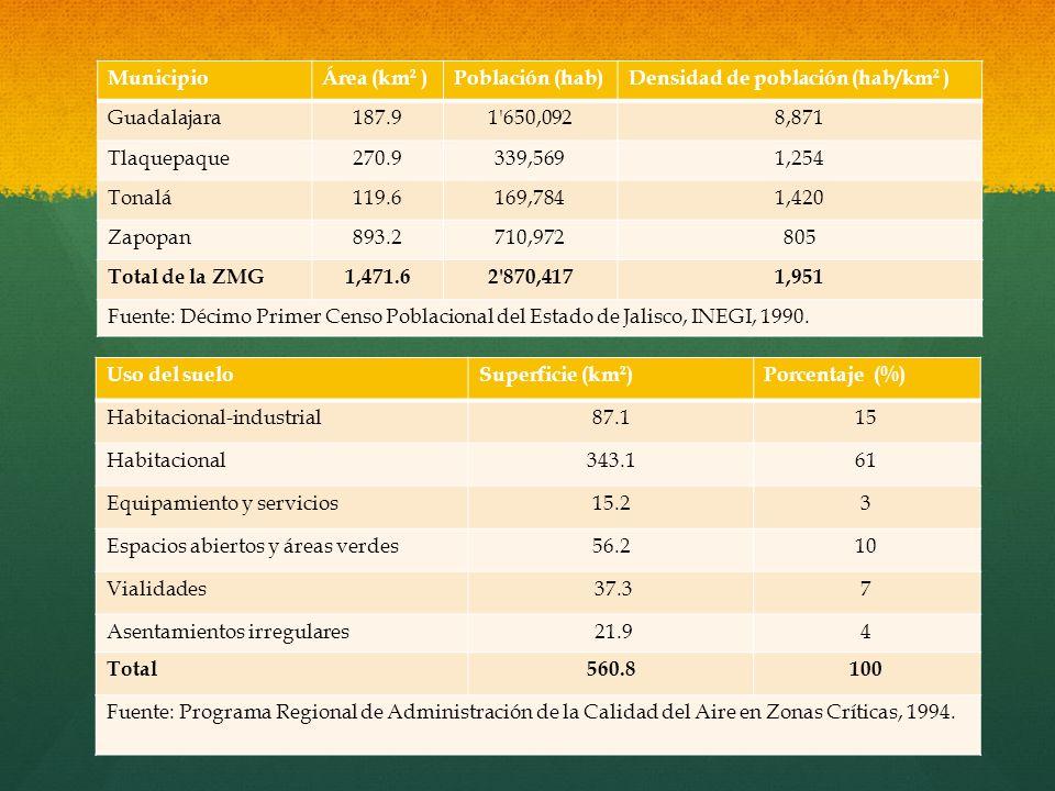 MunicipioÁrea (km 2 )Población (hab)Densidad de población (hab/km 2 ) Guadalajara187.91'650,0928,871 Tlaquepaque270.9339,5691,254 Tonalá119.6169,7841,