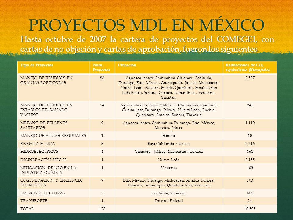 PROYECTOS MDL EN MÉXICO Hasta octubre de 2007 la cartera de proyectos del COMEGEI, con cartas de no objeción y cartas de aprobación, fueron los siguie