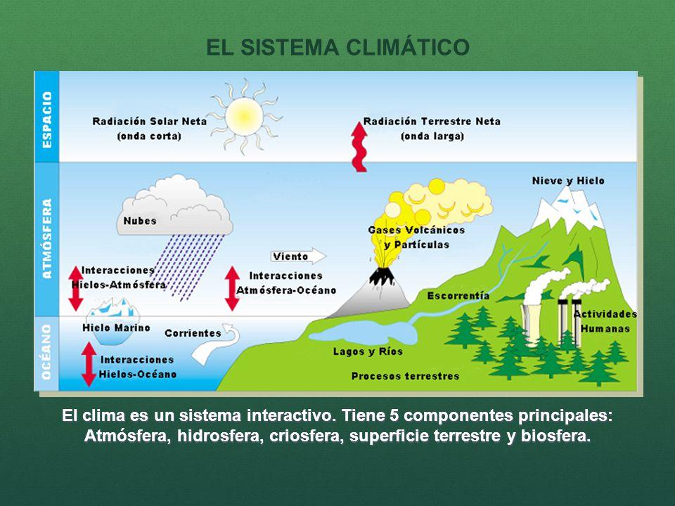 El clima es un sistema interactivo. Tiene 5 componentes principales: Atmósfera, hidrosfera, criosfera, superficie terrestre y biosfera. EL SISTEMA CLI