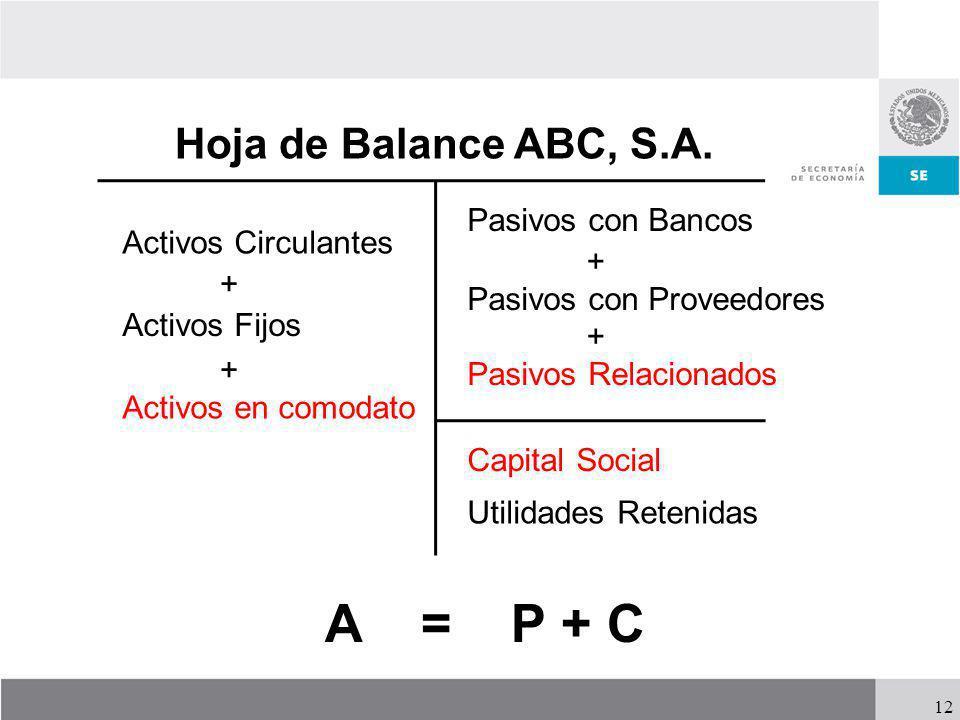 12 Hoja de Balance ABC, S.A. Activos Circulantes + Activos Fijos Pasivos con Bancos Pasivos con Proveedores Pasivos Relacionados + + Capital Social Ut